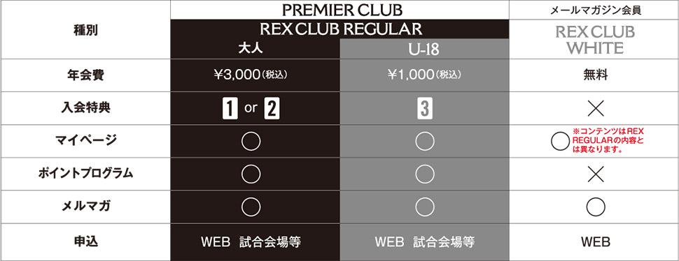 REX CLUBメールマガジン会員について